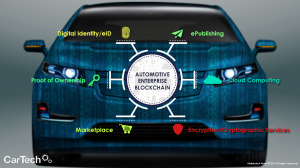 blockchain, automotive, smart car, auto title transfers,